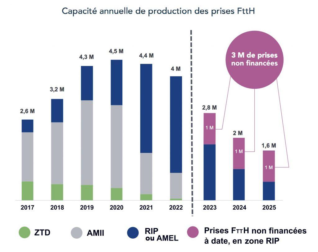PCE Services - Capacité annuelle production prises FTTH